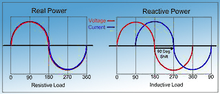 2 real versus reactive power waveform 320