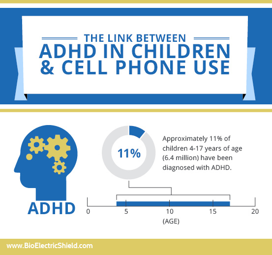 ADHD in children and cell phone use