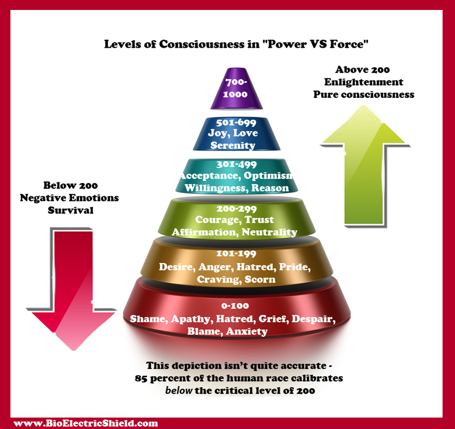 Levels Of Consciousness Map in Power VS force David Hawkins